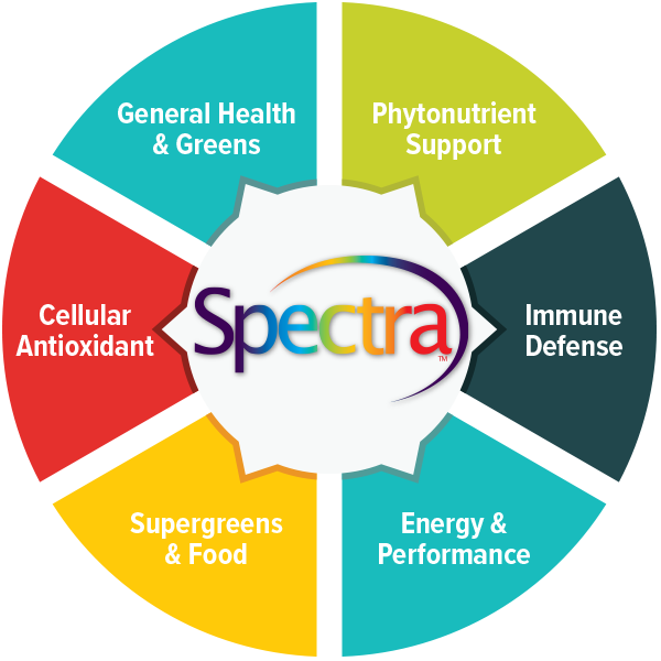 Spectra applications